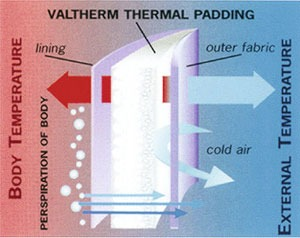 вальтерм, альполюкс, термофин, утеплители для одежды, какой выбрать утеплитель для одежды, пальто с утеплителем